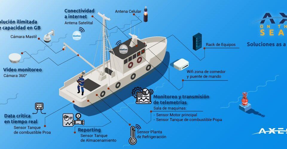 Comunicación satelital marítima AxOS AXESS on the seas